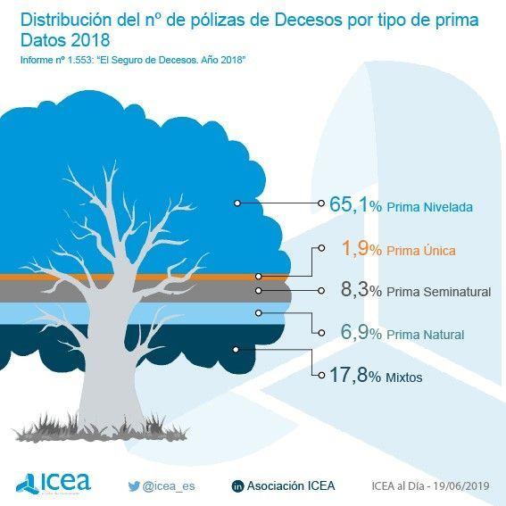 El 65,1% de las pólizas de decesos usan primas niveladas
